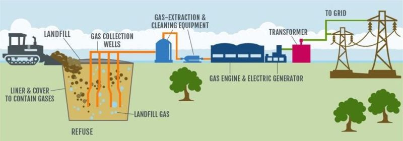 landfill gas to energy process. From left to right: Landfill, liner and over to contain gases, refuse, landfill gas, gas collection wells, extraction and cleaning equipment, gas engine and electric generator, transformer, to grid